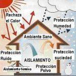 عزل الاسطح من الحرارة عزل مائي وحراري معا مع المركز المتقدم 0507007581